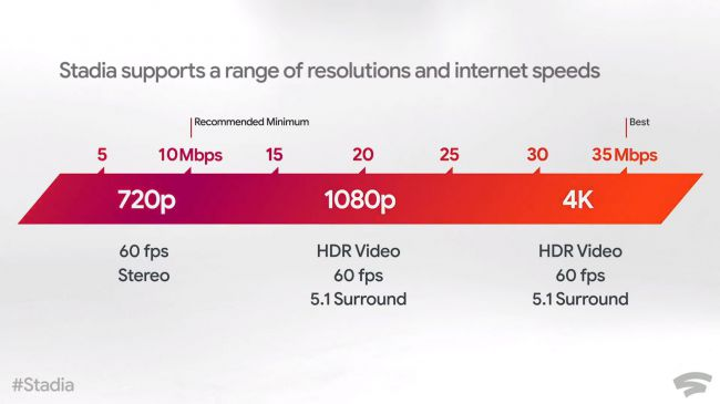 Google Stadia will use over 2.6TB for a week of 4K gaming streaming 1