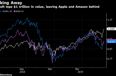 Bloomberg: Microsoft tops $1 trillion in value, leaving Apple and Amazon behind 1