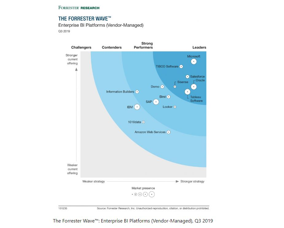 Forrester: Microsoft Power BI is a killer BI platform 1