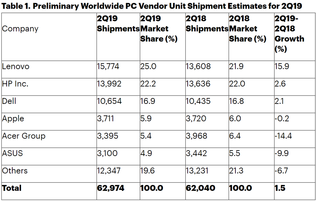 Gartner: PC shipments witnessed a small growth in Q2 2019 1