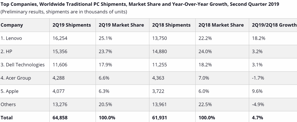 Gartner: PC shipments witnessed a small growth in Q2 2019 2