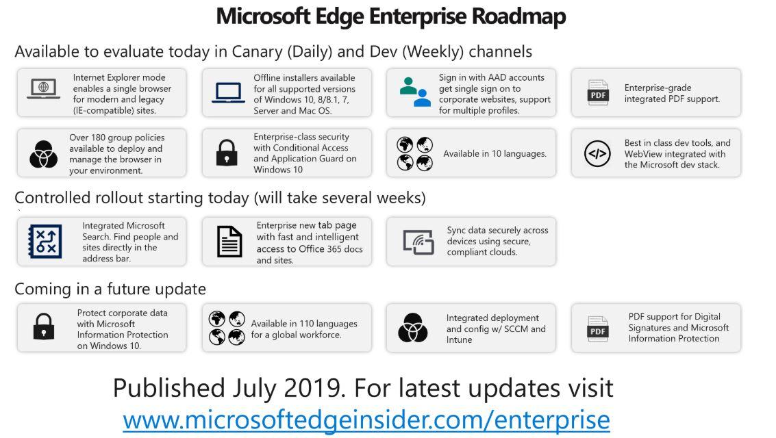 Microsoft Edge Enterprise Roadmap - MSPoweruser