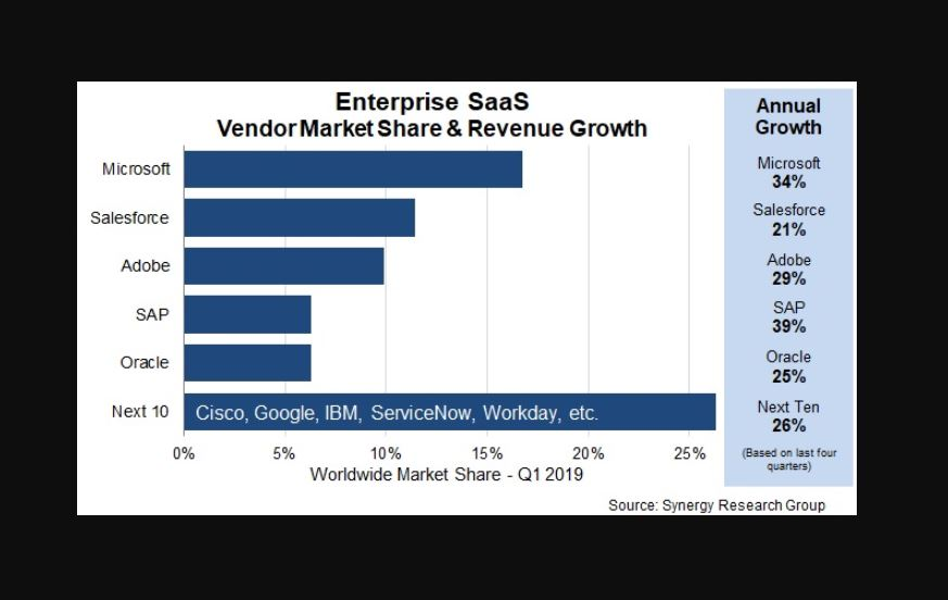 Microsoft continues to lead the enterprise SaaS market
