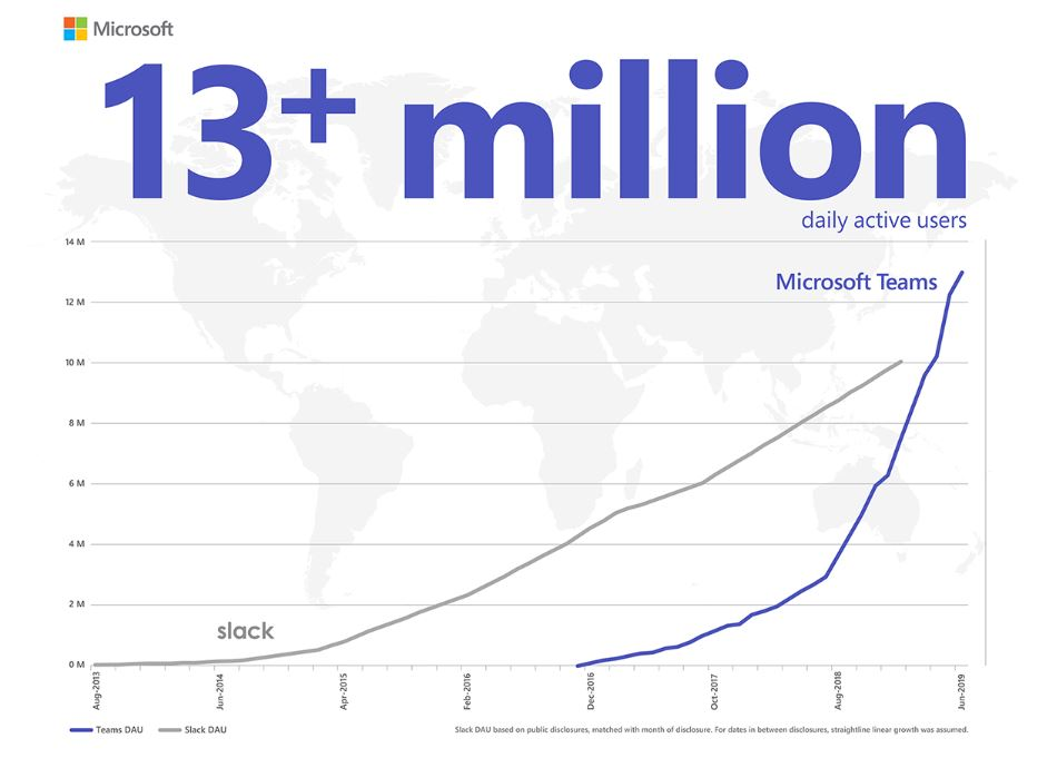 Microsoft Teams hits 13 million daily active users, potentially more than Slack
