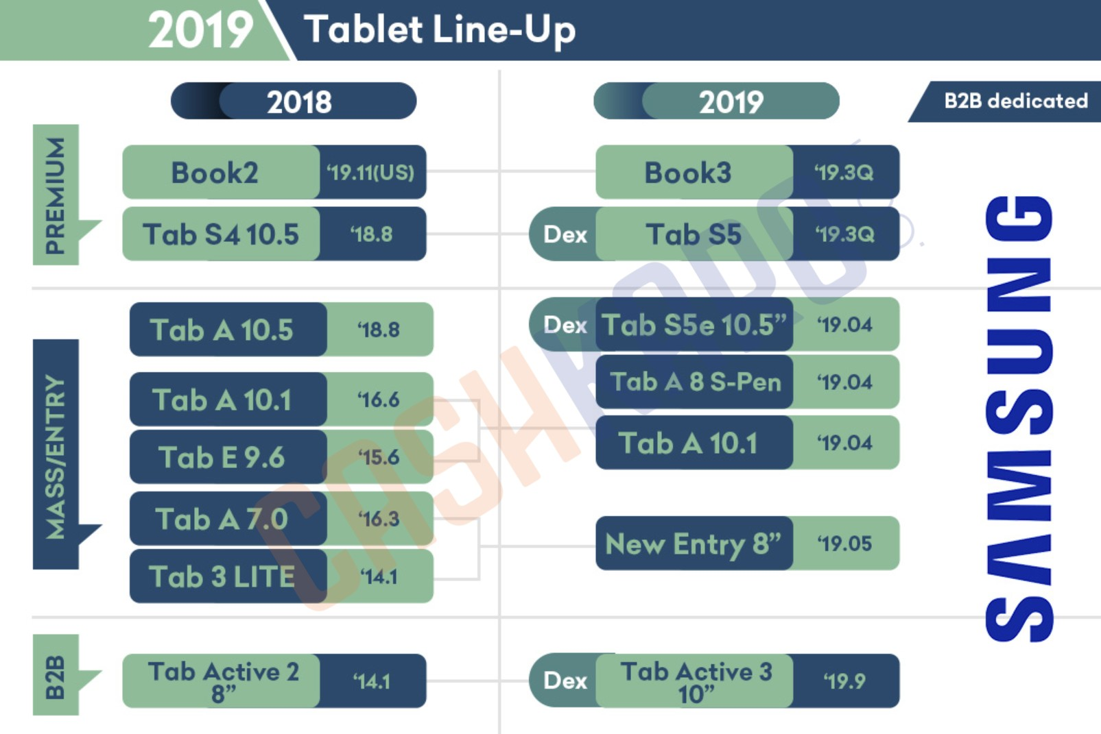 RIP Galaxy Tab S5: Samsung Reportedly Jumping to Galaxy Tab S6