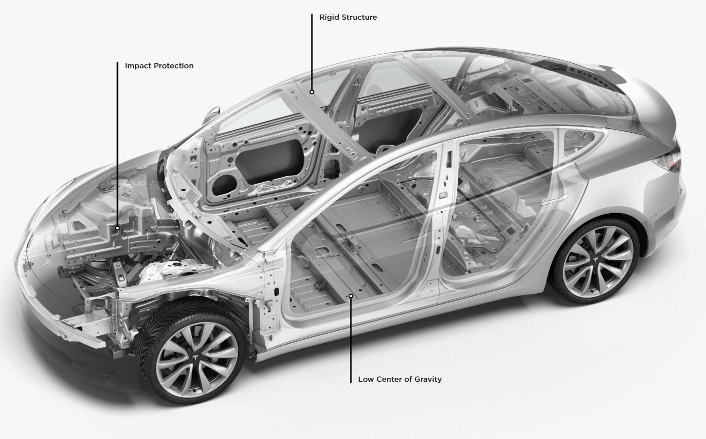 Tesla Model 3 Is The Safest Car You Can Buy In The Us And Europe