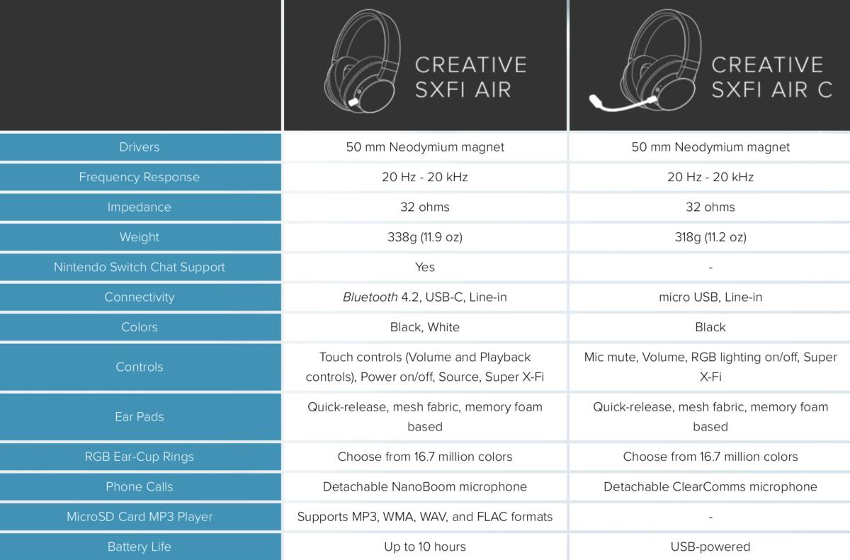 Review: Creative SXFI Air C finally makes high quality headphones comfortable 1