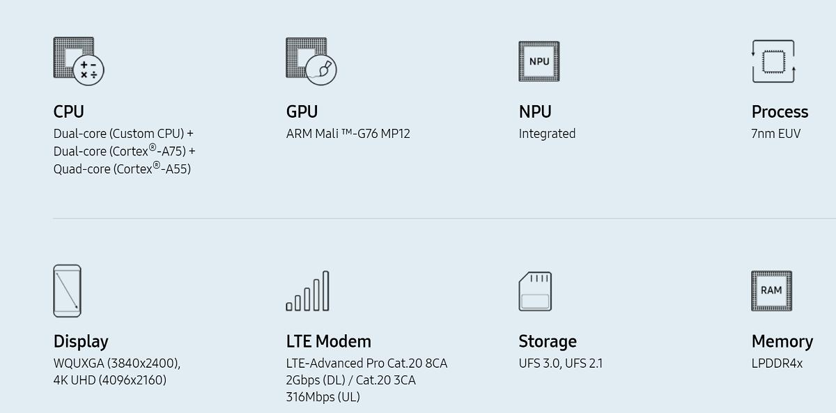 Samsung makes their powerful Exynos 9825 7nm processor