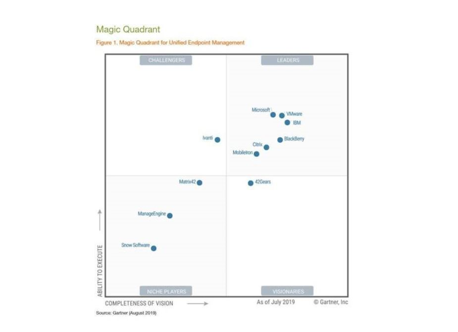 Microsoft recognized as a Leader in Magic Quadrant for endpoint management tools 1