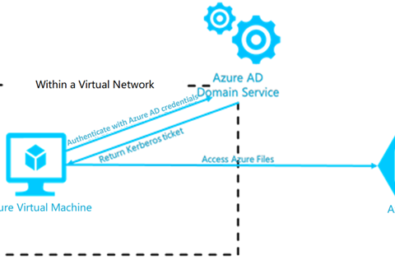 Azure to improve security with enhanced access control experience 10