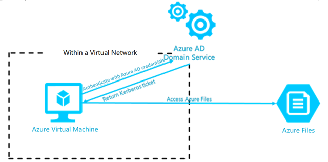 Azure to improve security with enhanced access control experience