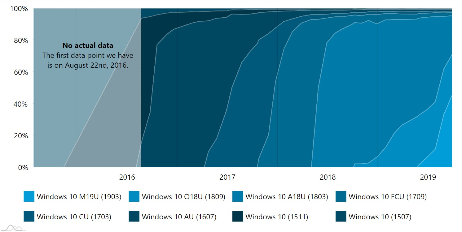 AdDuplex: Windows 10 May 2019 Update(1903) usage share grows to 45 percent 2