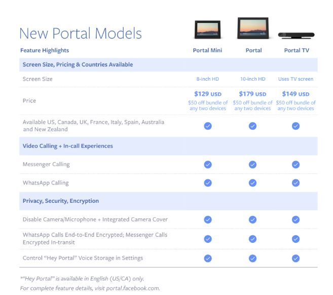 Facebook announces updated Portal video-calling devices starting at $129 2