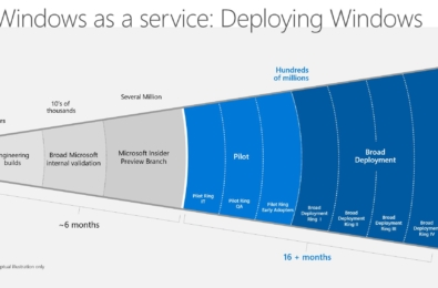 Microsoft sheds light on the role of AI and Machine Learning in assessing Windows 10 update rollouts 3