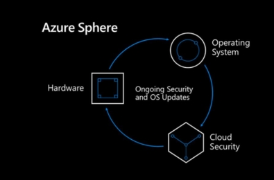 Microsoft's Linux-based Azure Sphere now generally available 10