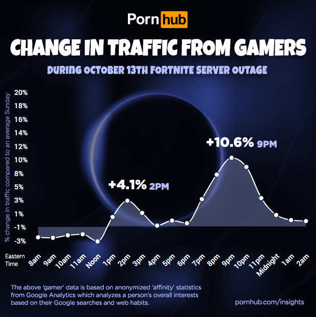 Fortnite porn searches skyrocket during game's outage 1