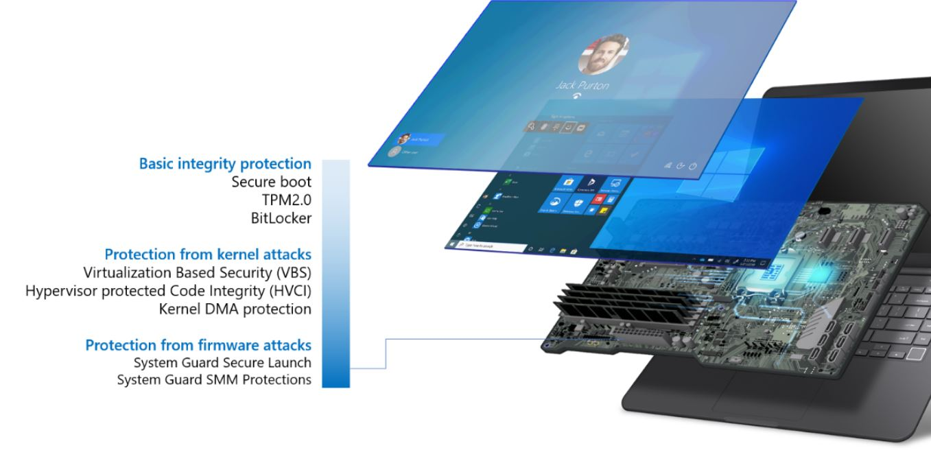 Microsoft announces Secured-core PCs, the most secure Windows 10 devices right-out-of-the-box 2