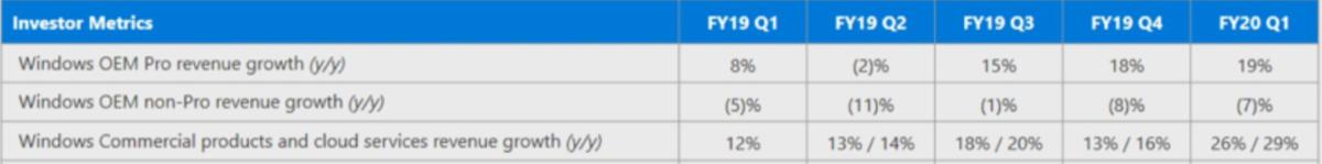 Microsoft's Q1 FY2020 earnings: Windows maintains momentum 1