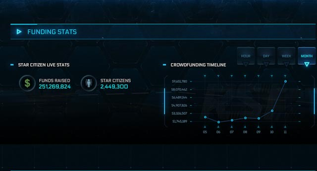 Star Citizen's crowdfunding passes $250,000,000 milestone