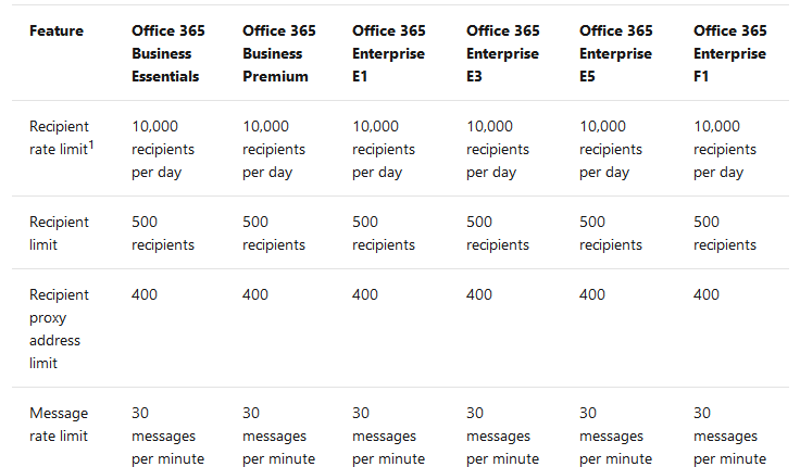 Microsoft Office 365 to get protection against Reply-All Mail Storm 1