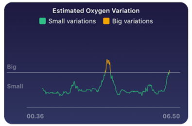 Fitbit enables blood oxygen monitoring feature on existing devices 3