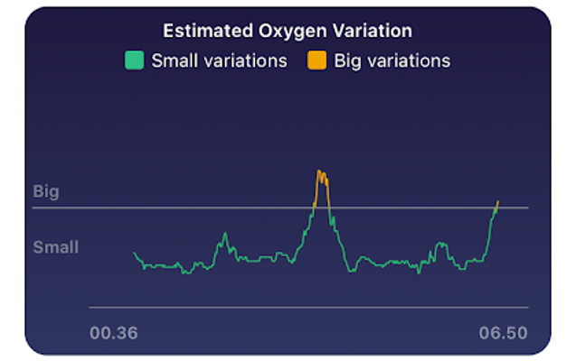 Fitbit enables blood oxygen monitoring feature on existing devices 1