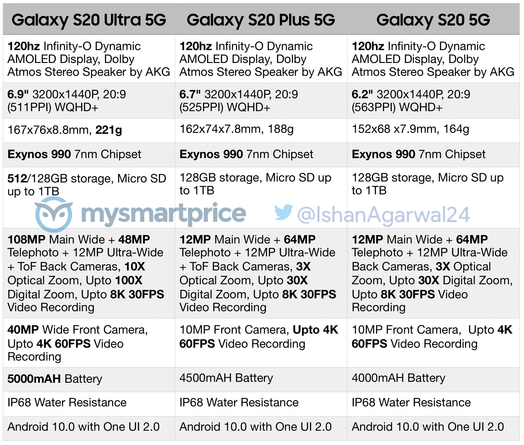 https://mspoweruser.com/wp-content/uploads/2020/01/Samsung-Galaxy-S20-Series-Full-Specs.jpg