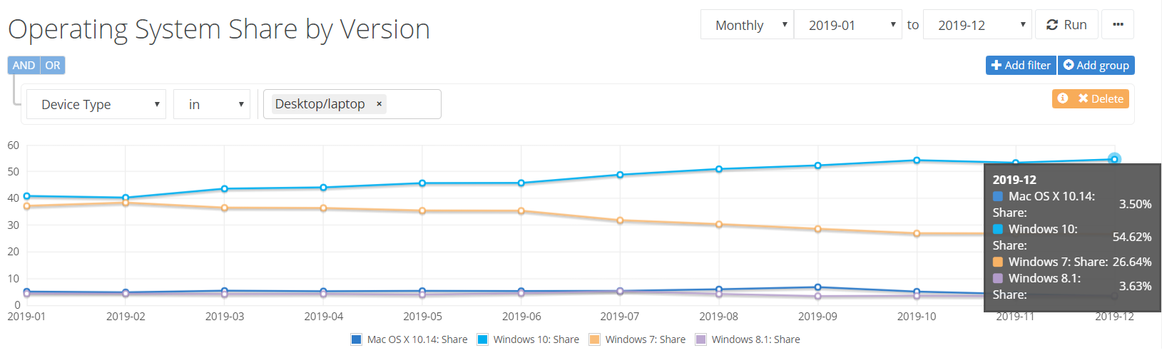 Netmarketshare: Windows 10 sees a slight rise while Chrome sees a drop in the market share 2