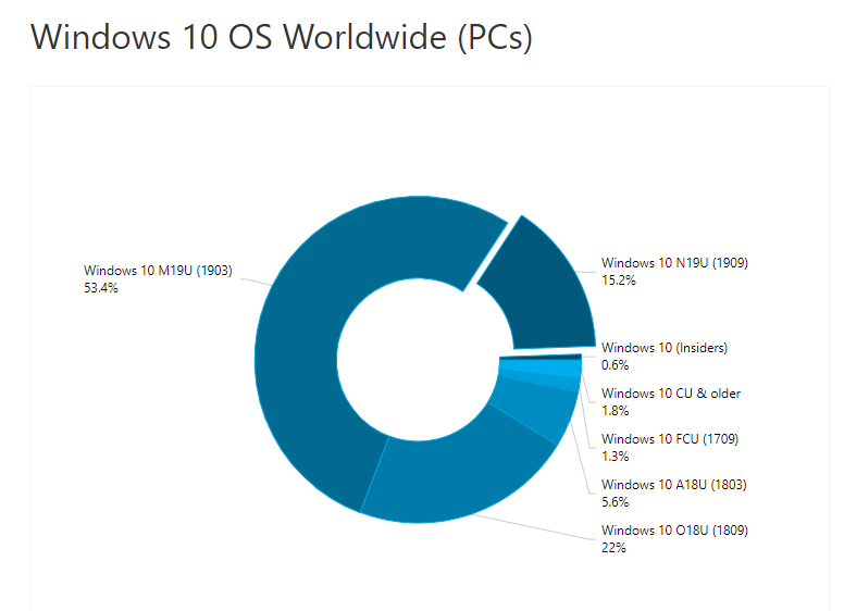 AdDuplex: Windows 10 v1909 is now installed on 15% of the Windows 10 devices 1