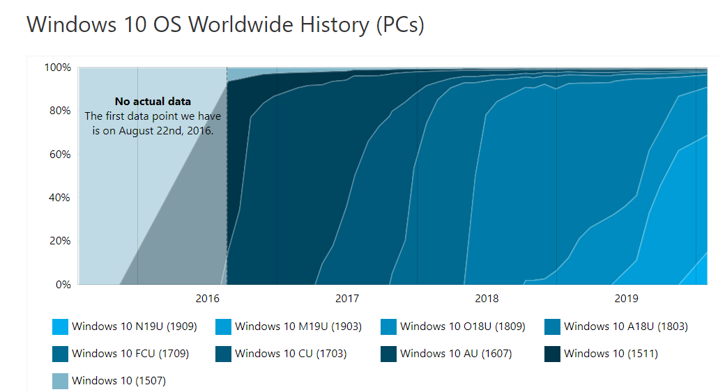 AdDuplex: Windows 10 v1909 is now installed on 15% of the Windows 10 devices 2