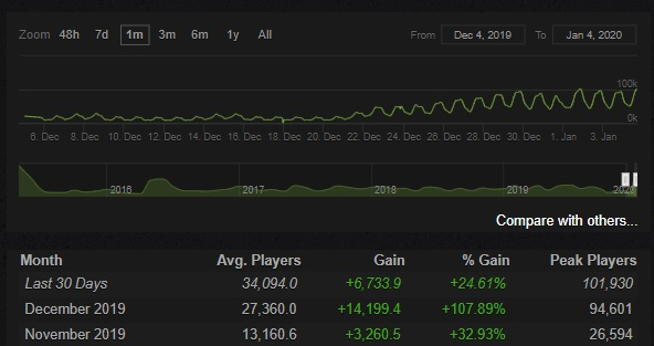 steam charts the witcher 3