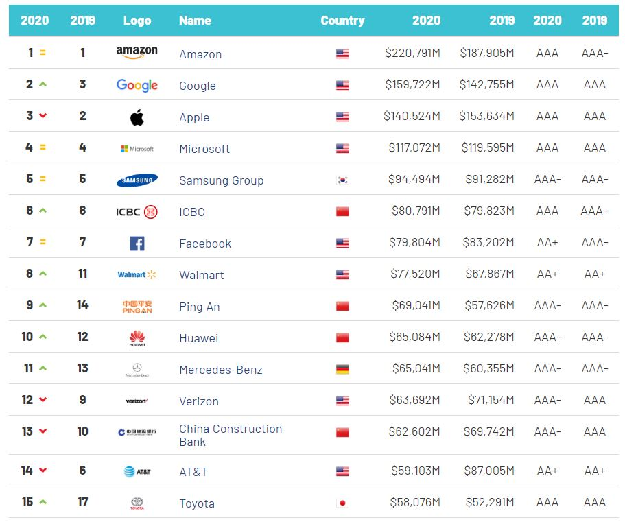 Amazon once again beats Apple and Google to become the most valuable brand in the world 2