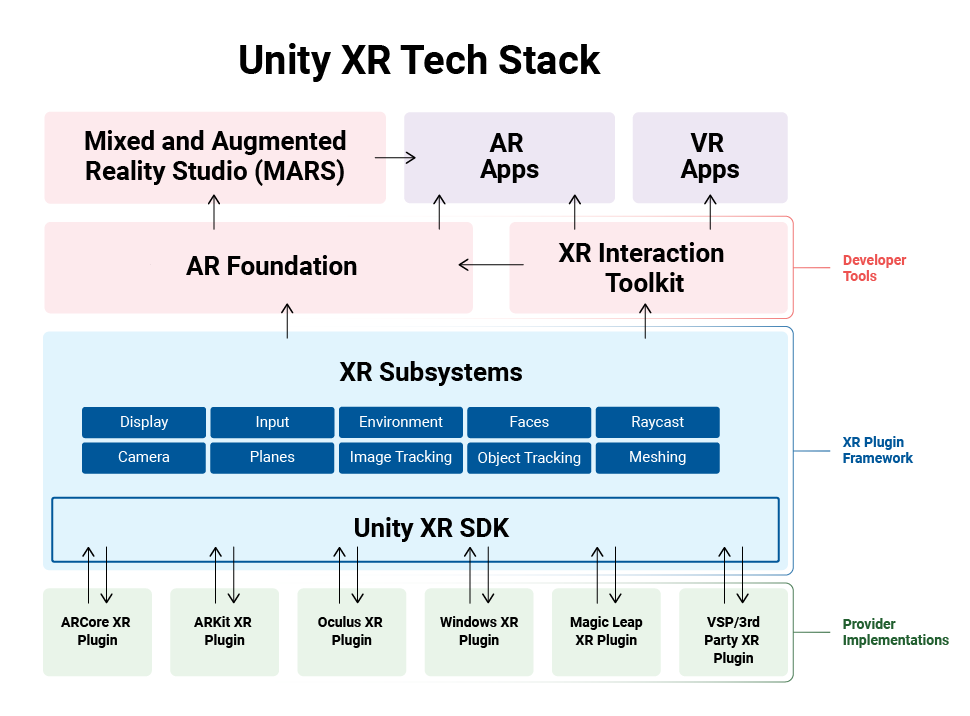 Unity drops support for Google VR, Gear VR and OpenVR in latest Unity XR update 1