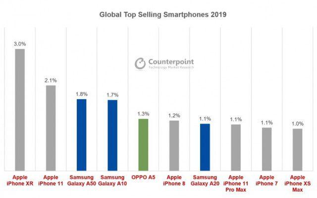 Apple's iPhones dominate the list of 2019's top 10 best selling smartphones 1