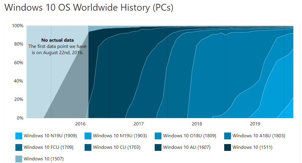 AdDuplex: Windows 10 v1909 is now installed on 22% of Windows 10 devices 2