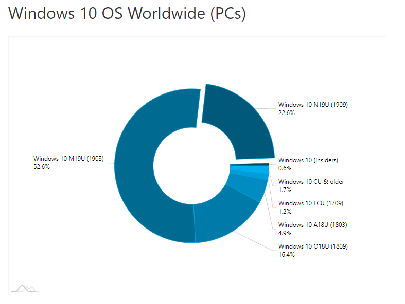 AdDuplex: Windows 10 v1909 is now installed on 22% of Windows 10 devices 1