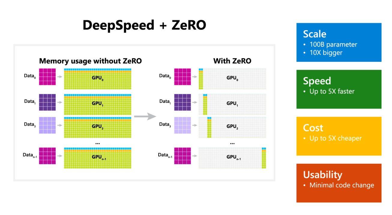 Meet Microsoft DeepSpeed, a new deep learning library that can train massive 100-billion-parameter models - MSPoweruser