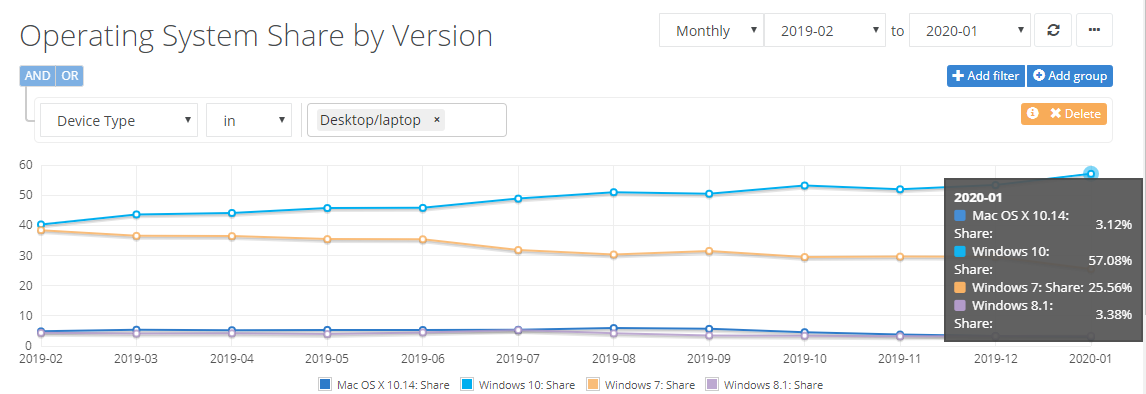 Netmarketshare: Windows 10 sees a huge jump while Chrome sees a slight drop in the market share 2