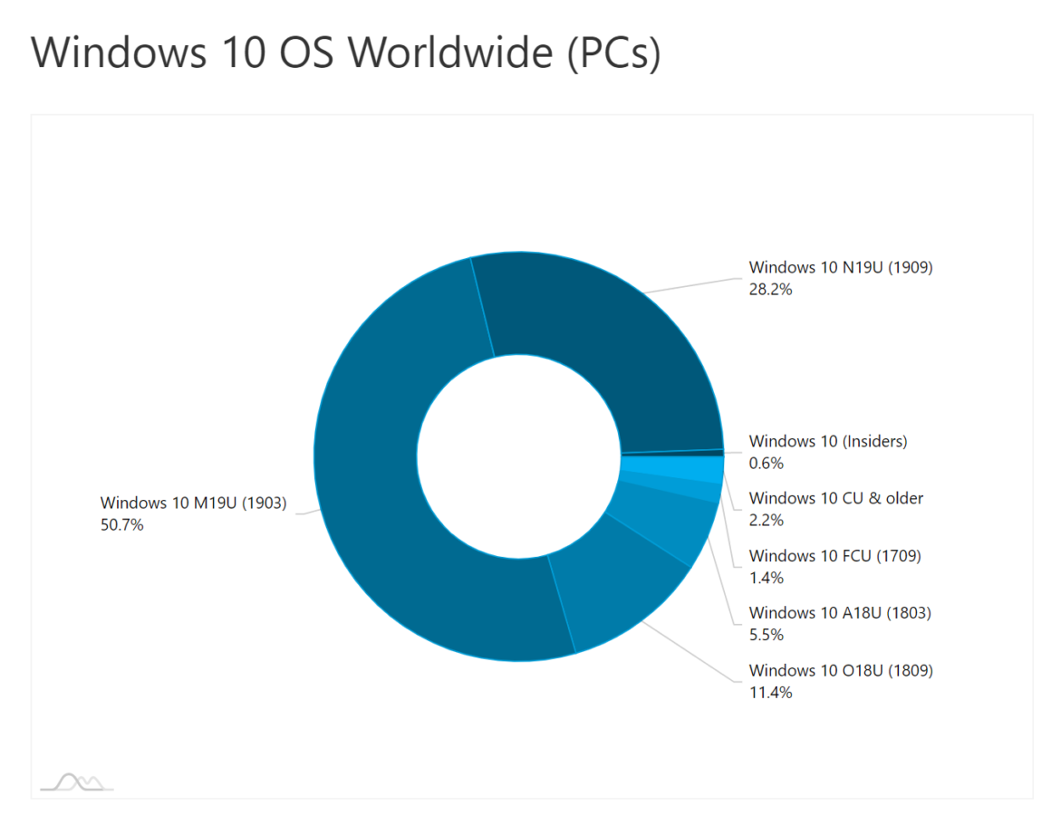 AdDuplex: Windows 10 v1909 is now installed on more than a quarter of Windows 10 devices 1