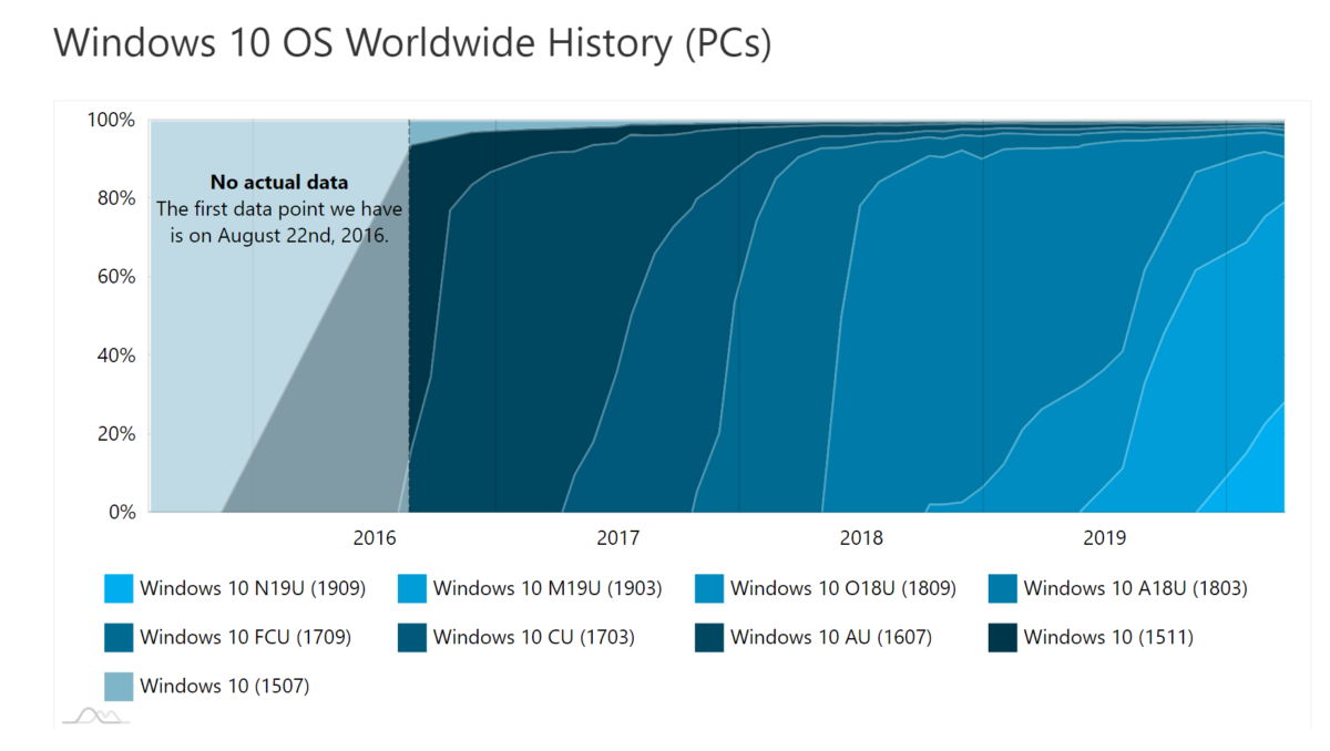 AdDuplex: Windows 10 v1909 is now installed on more than a quarter of Windows 10 devices 2