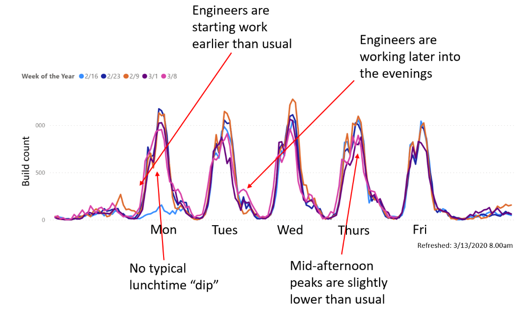 Microsoft finds their engineers are not slacking when Working from Home #WFH 1