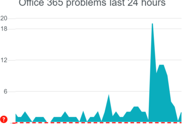 Microsoft cloud outages extends to Office 365, with some services inaccessible: Update - back up 4