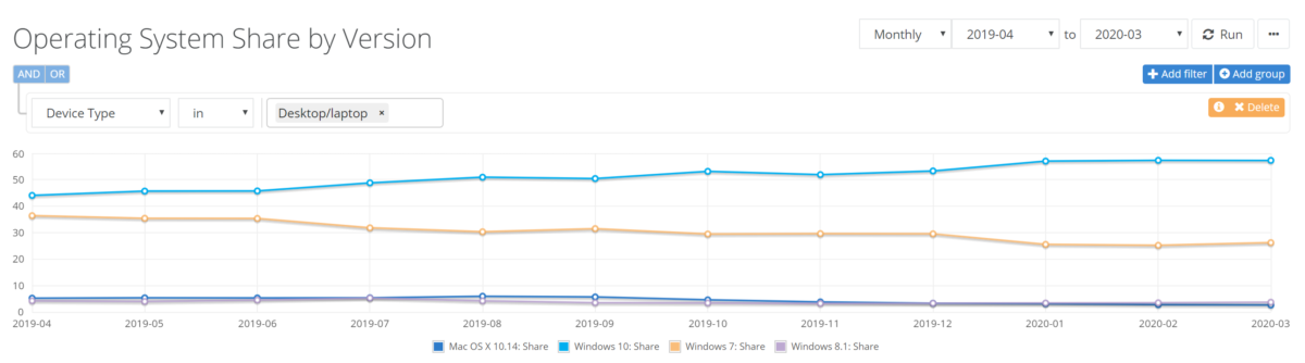 Netmarketshare: Google Chrome registers a slight jump in the market share 2