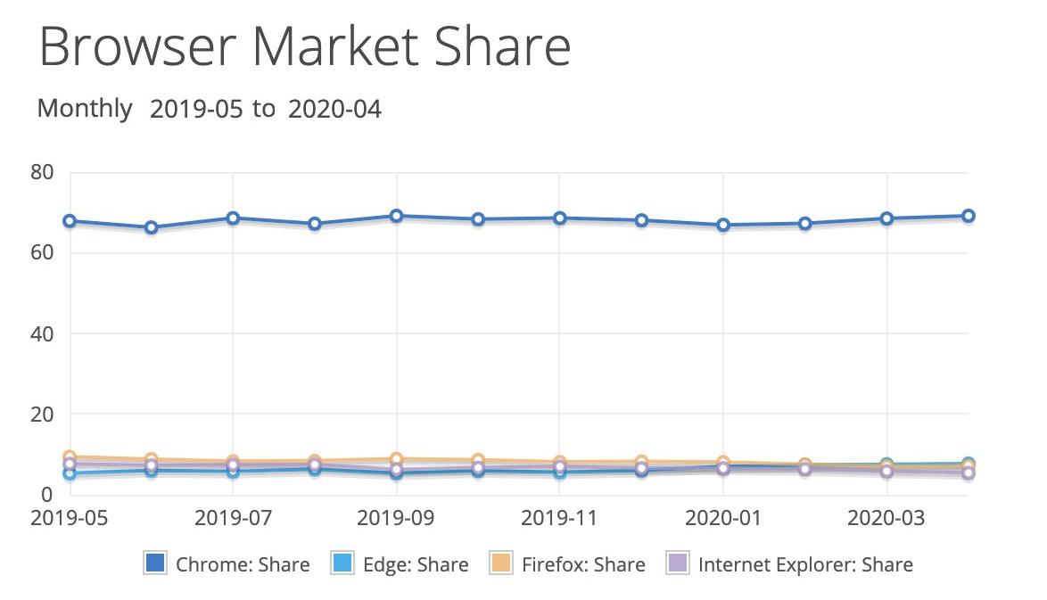 netmarketshare-browser-april-2020.png