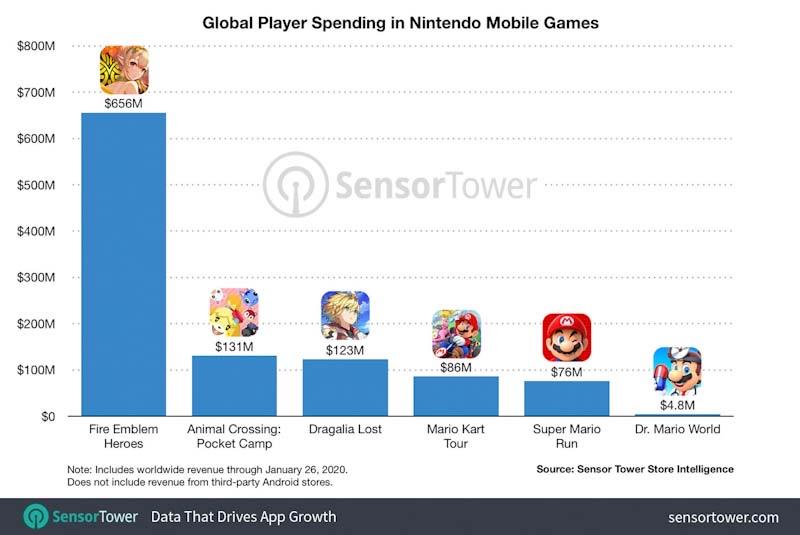 Nintendo mobile game revenue