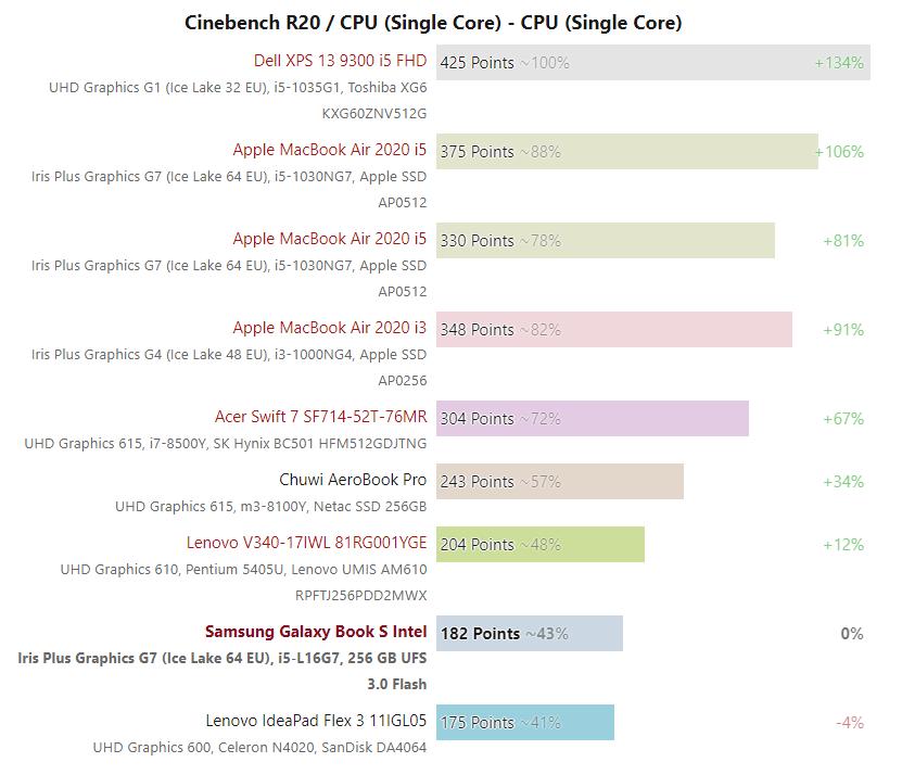 Intel Lakefield kriterleri Surface Neo için kötü haber veriyor 2