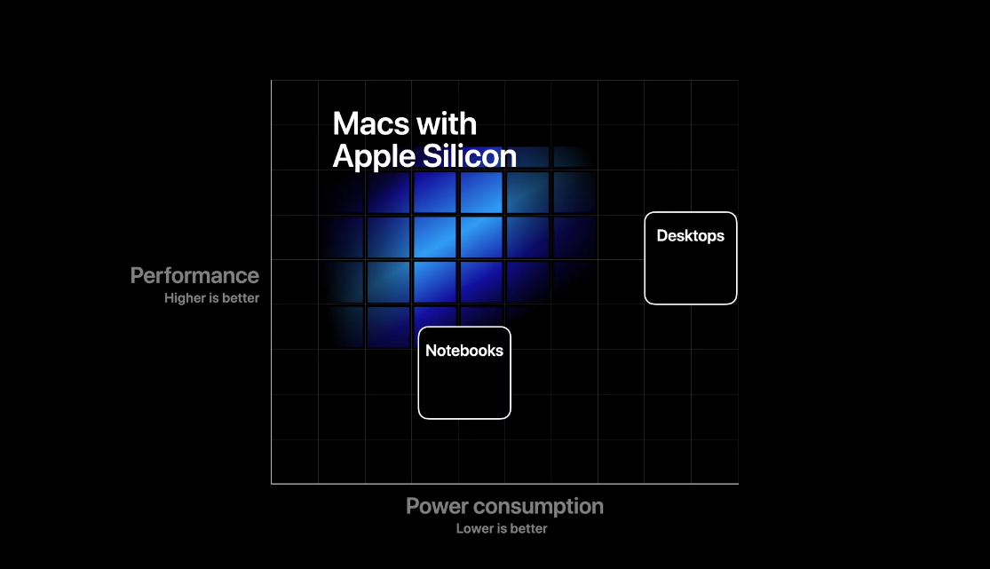 Apple announces it will start using its own chips