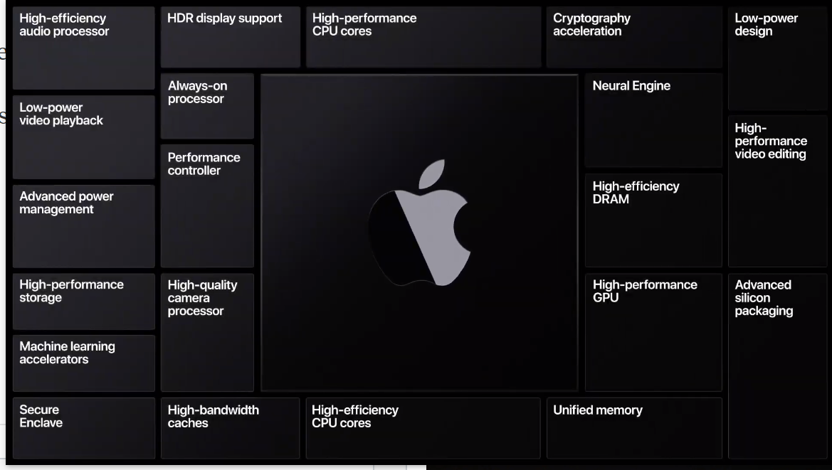 It's official: First ARM-based Mac coming in 2020