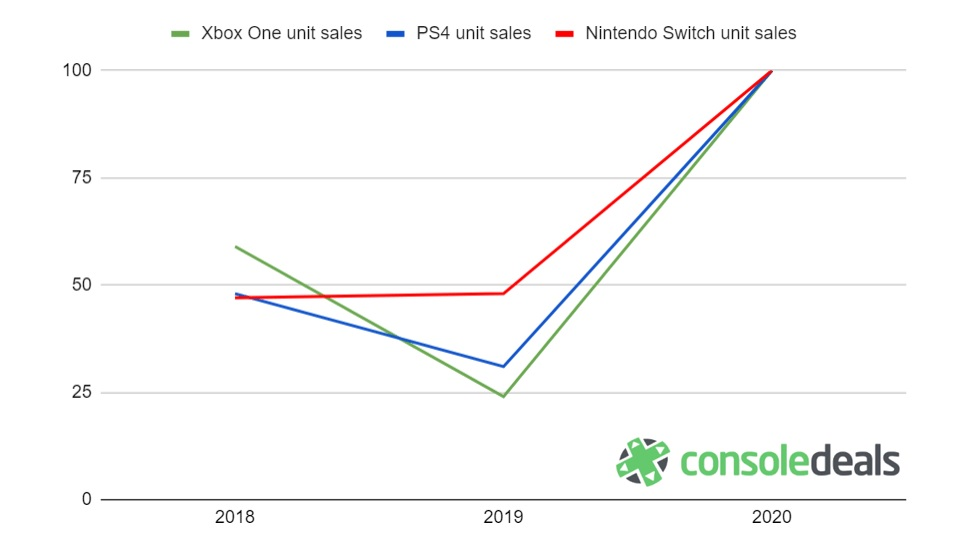 console deals chart