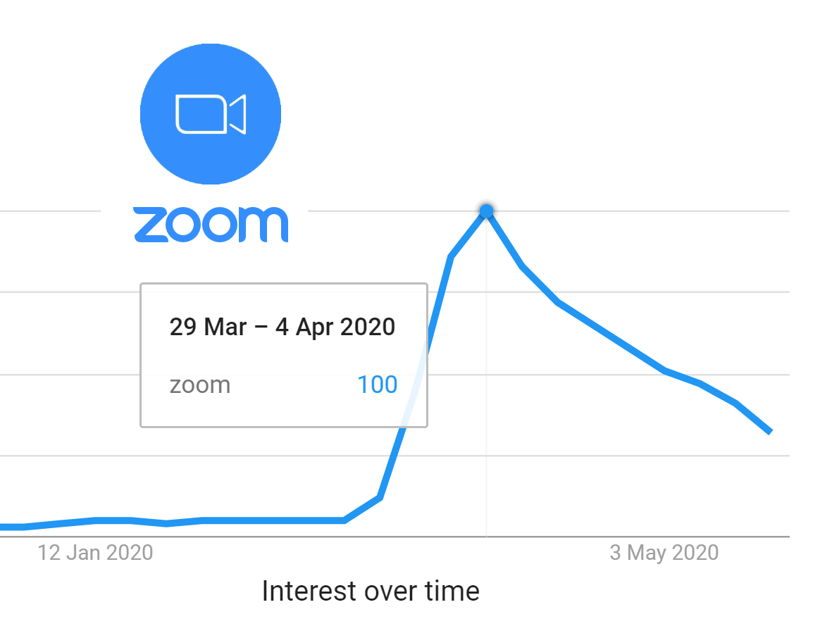 Zoom doubles forecast for full-year revenue on remote-work boost